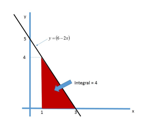 Integral graph 2