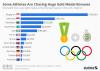 Gold medal bonus