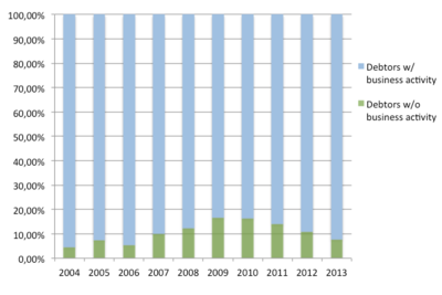 Proportion of debtors with or without business activity. Spain insolvencies 2004-2013