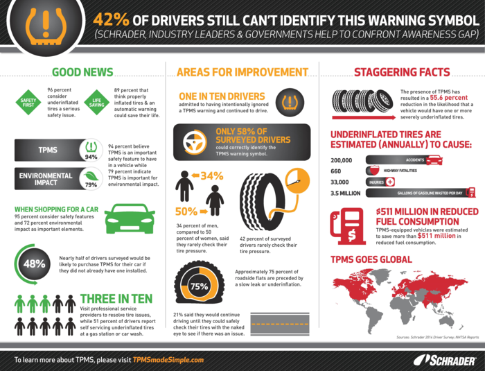 Schrader-TPMS Survey Infographic-2014