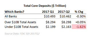 Community Bank core deposit levels drop