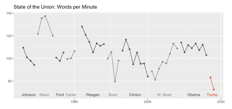 Analysis of Trump's State of the Union Speech, with R