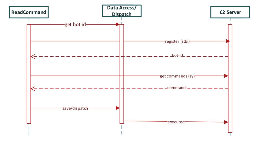 Red Alert v2 0: Misadventures in Reversing Android Bot