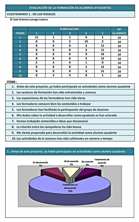 Informe de evaluación sobre la formación desarrollada por el grupo de estudiantes ayudantes