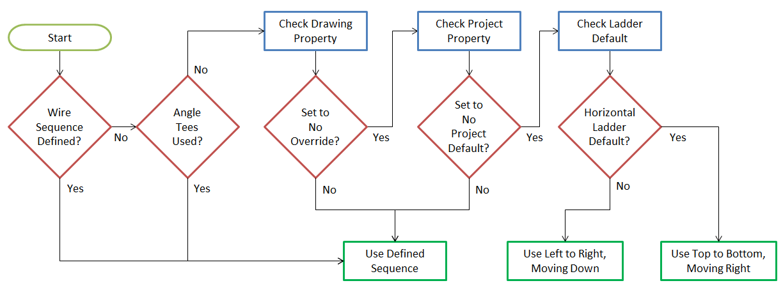 Autocad Wiring Diagram Blocks