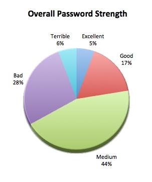 Overall Password strength