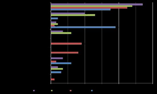 Tabla 1 Motivación de los usuarios en las distintas modalidades de consumo colaborativo. Fuente OCU