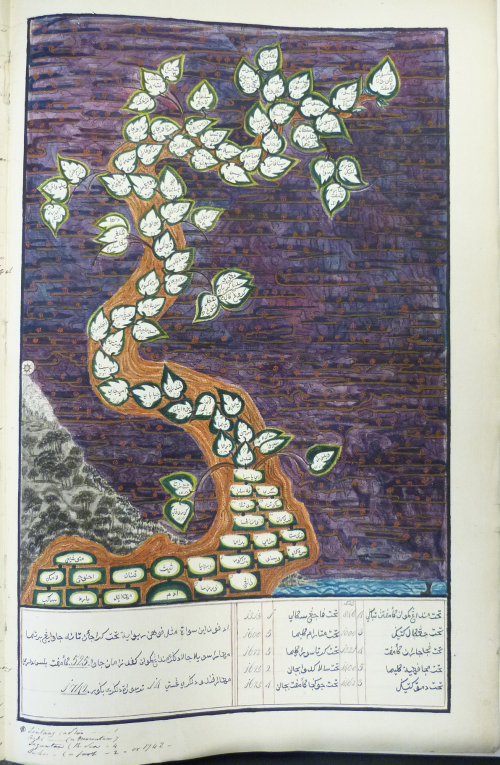Genealogical chart in the form of a tree of the rulers of Java, from Adam to Pakuwana IV (of Surakarta) and Mataram IV (Hamengkubuwana IV of Yogykarta), in a Javanese manuscript, Papakem Pawukon, said to have come from Kyai Suradimanggala, Bupati sepuh of Demak, 1814/5. Formerly from the India Office Library collection. British Library, Or.15932, f.72r.