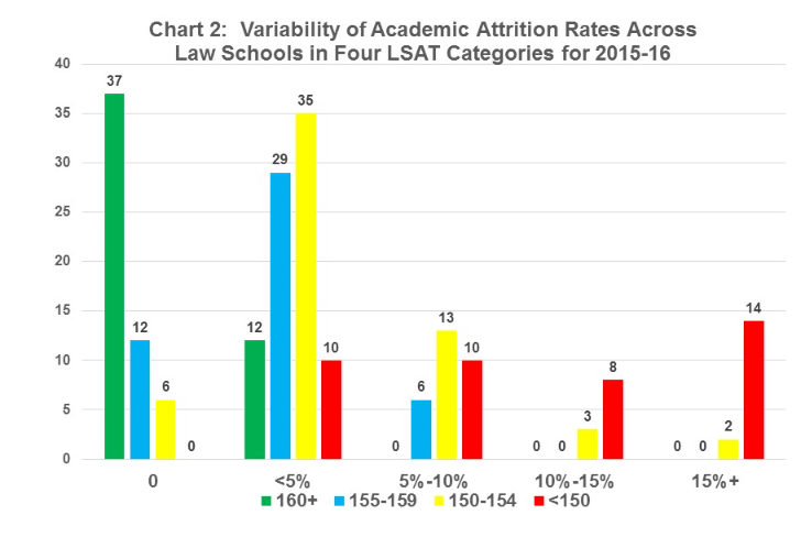 Variability of Attrition Rates 2015-16 Picture