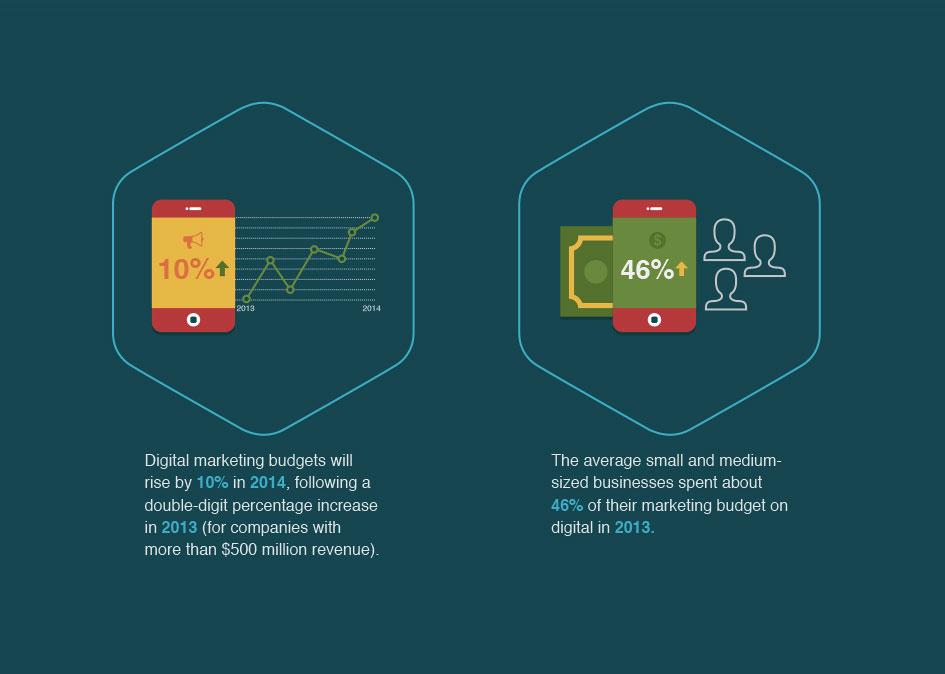 Digital marketing budgets