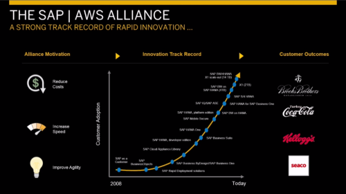AWS SAP Alliance