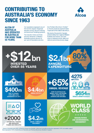 Alcoa Economic and Social Contribution Poster